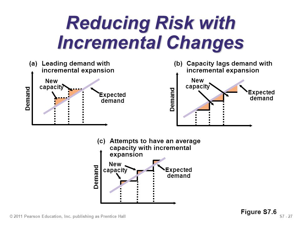 Reducing Risk with Incremental Changes