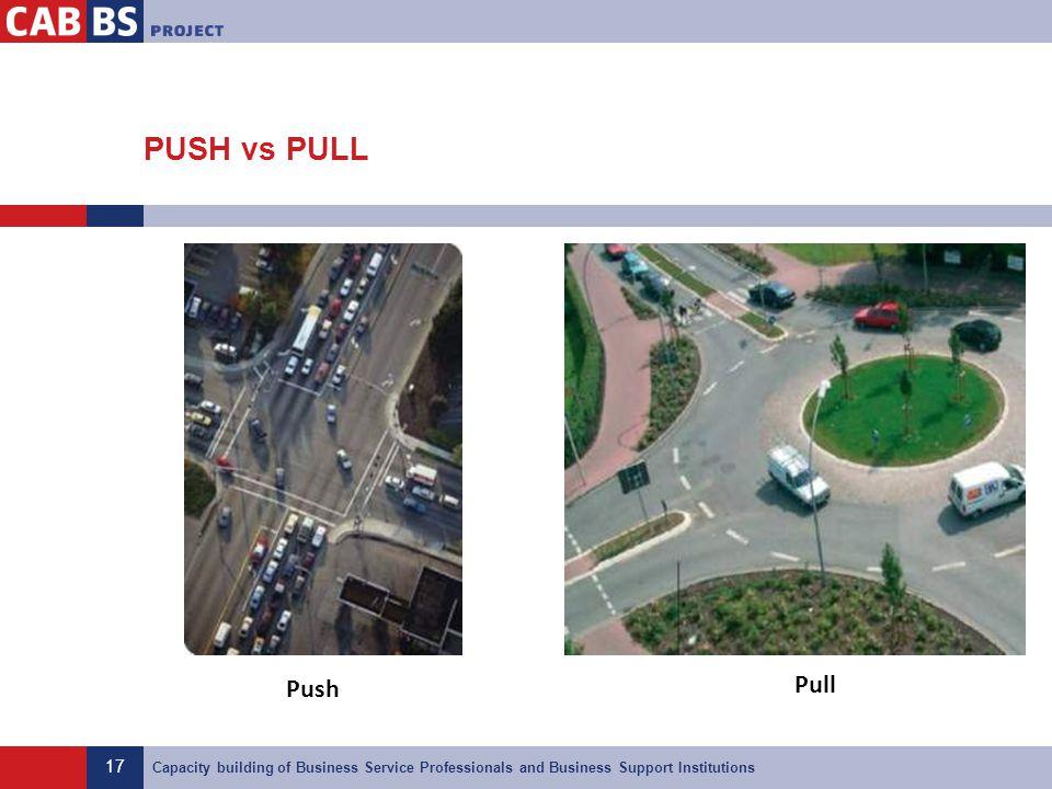 PUSH vs PULL Push Pull