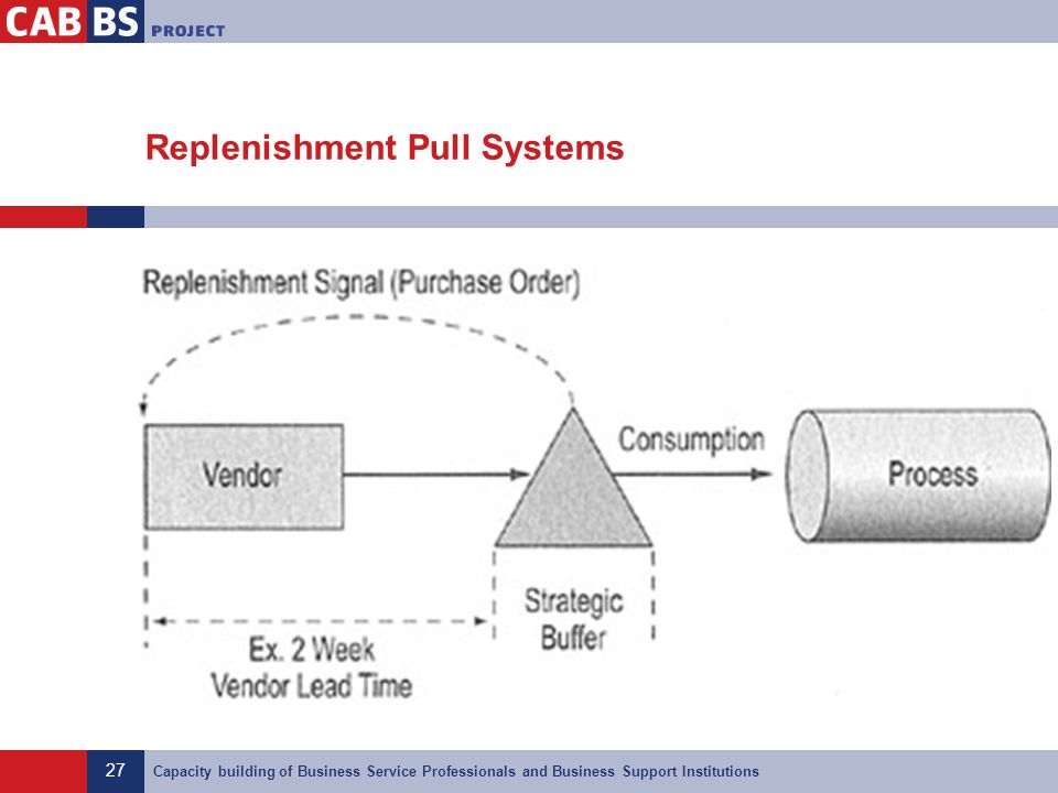 Replenishment Pull Systems