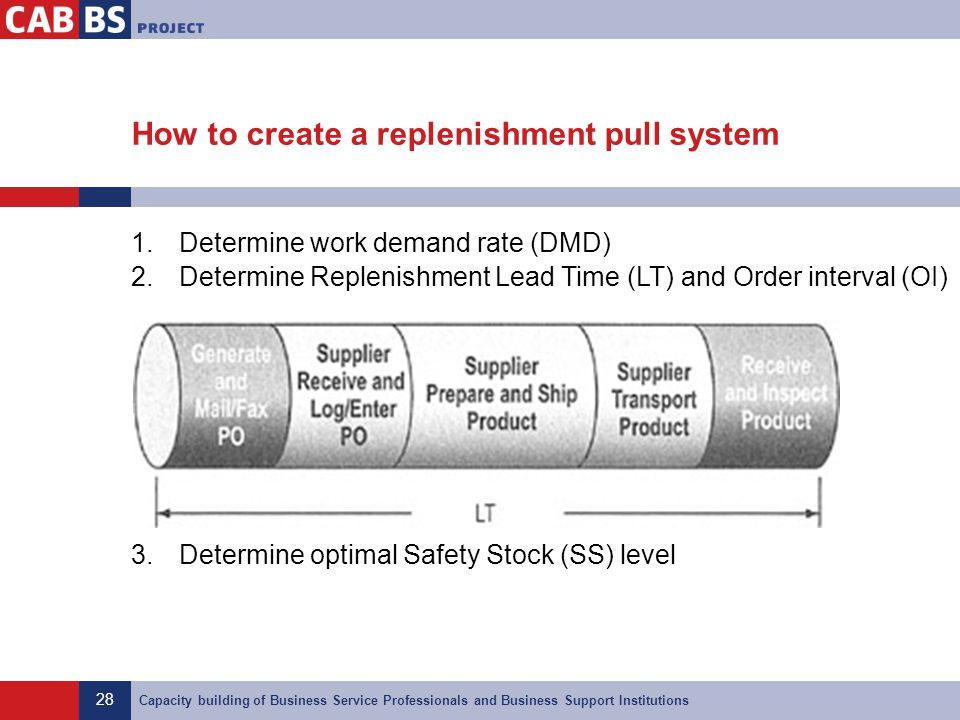 How to create a replenishment pull system