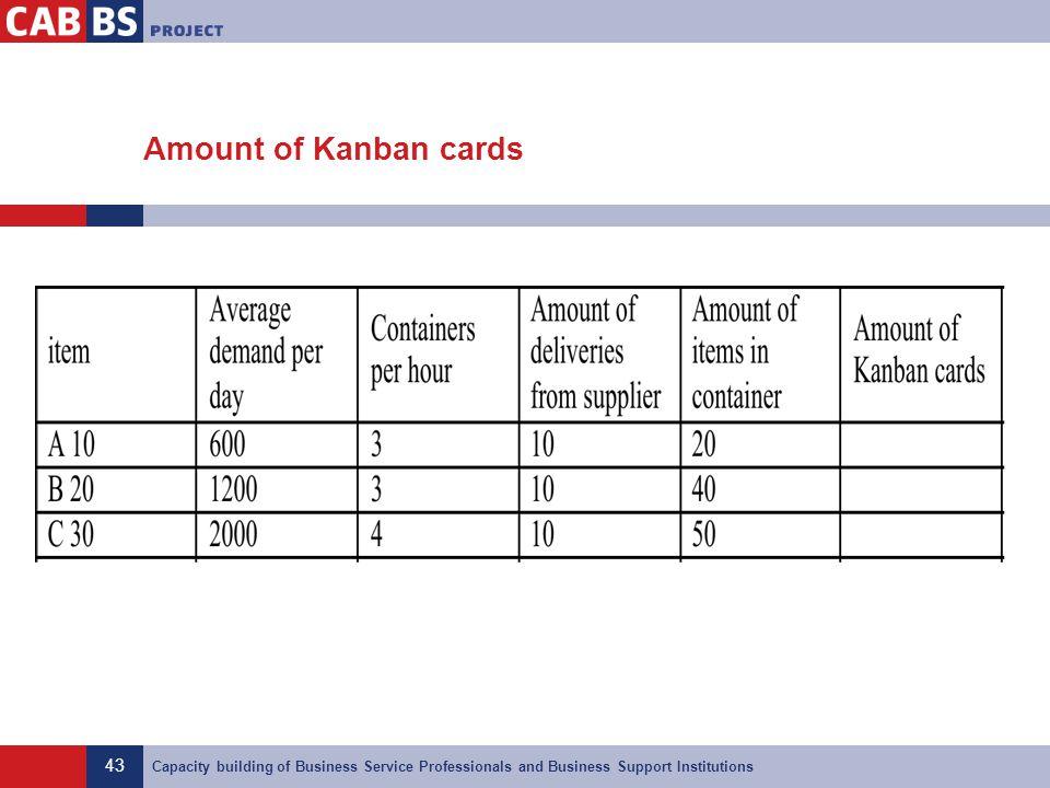 Amount of Kanban cards