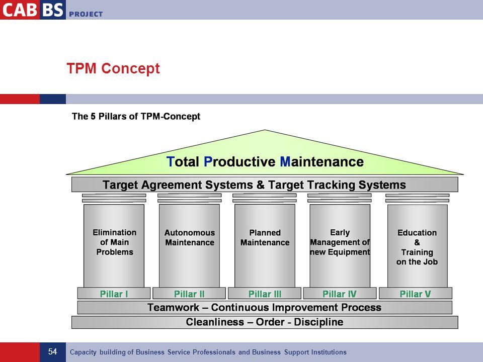 TPM Concept