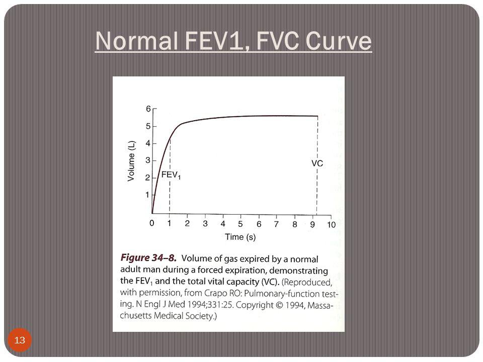 Normal FEV1, FVC Curve