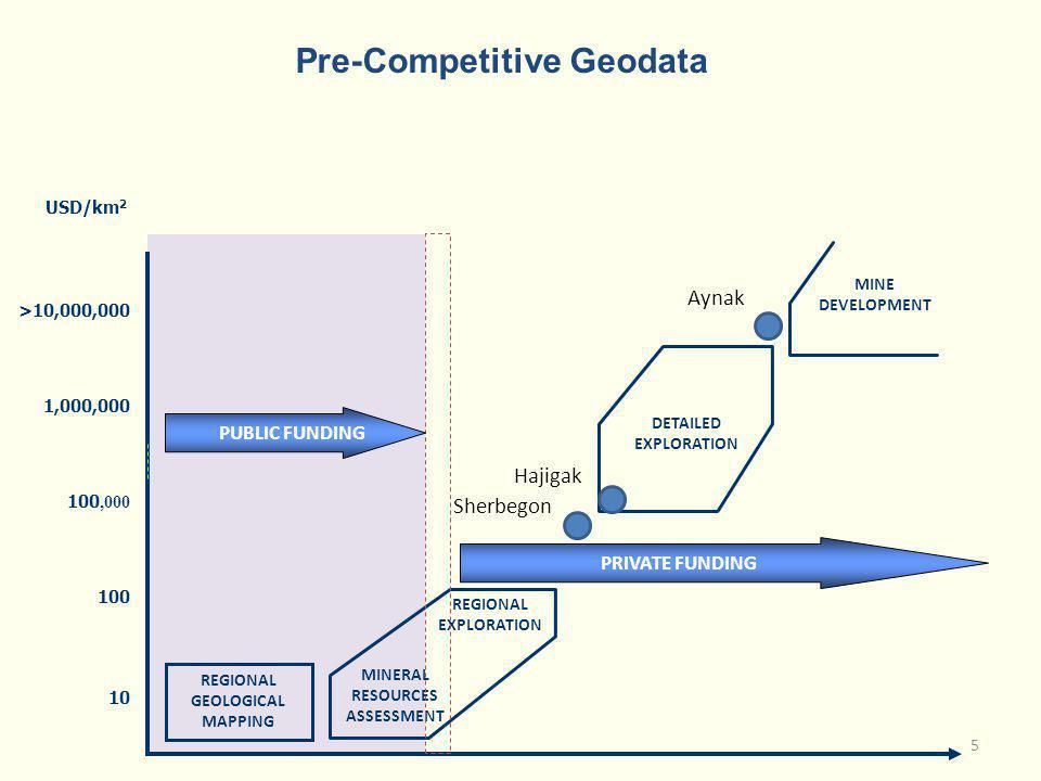 Pre-Competitive Geodata