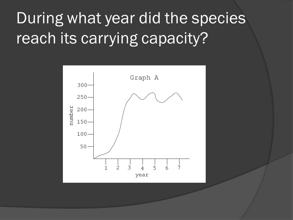 During what year did the species reach its carrying capacity