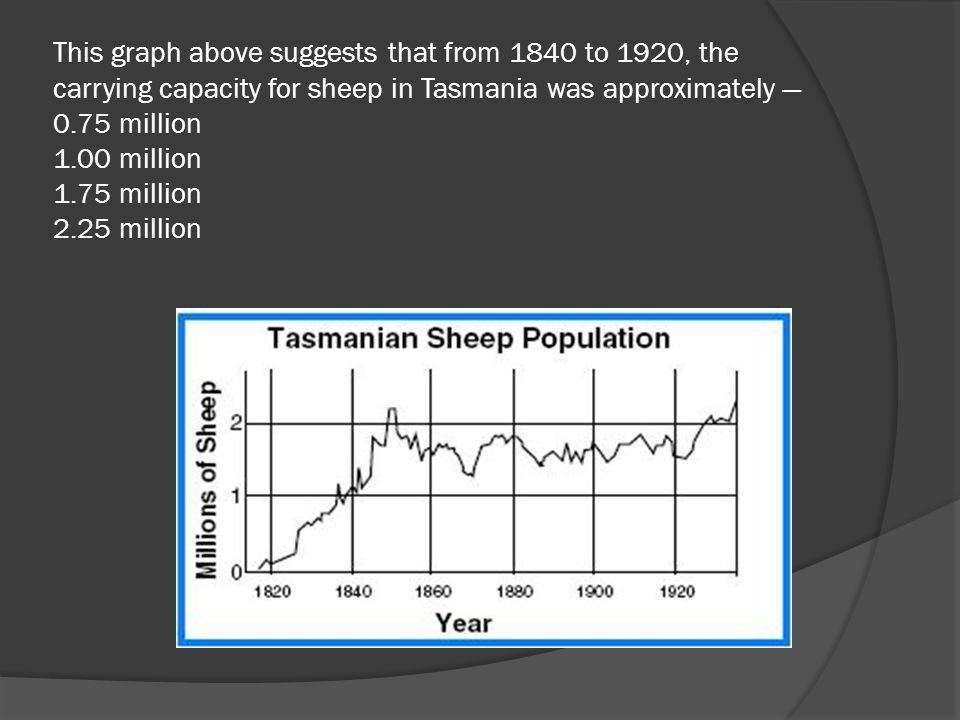 This graph above suggests that from 1840 to 1920, the carrying capacity for sheep in Tasmania was approximately — 0.75 million 1.00 million 1.75 million 2.25 million