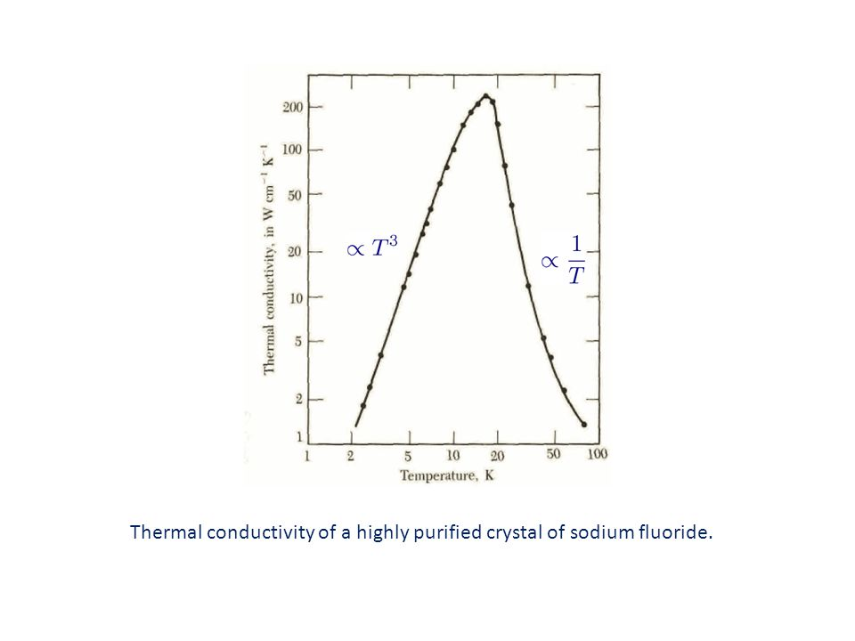 Thermal conductivity of a highly purified crystal of sodium fluoride.