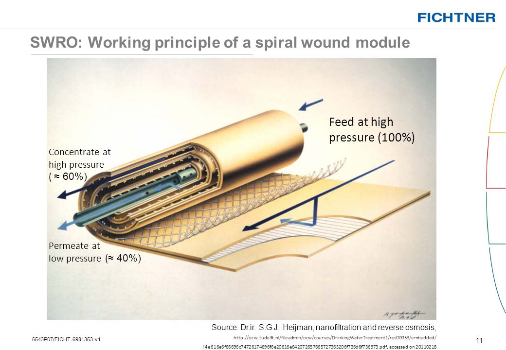 SWRO: Working principle of a spiral wound module