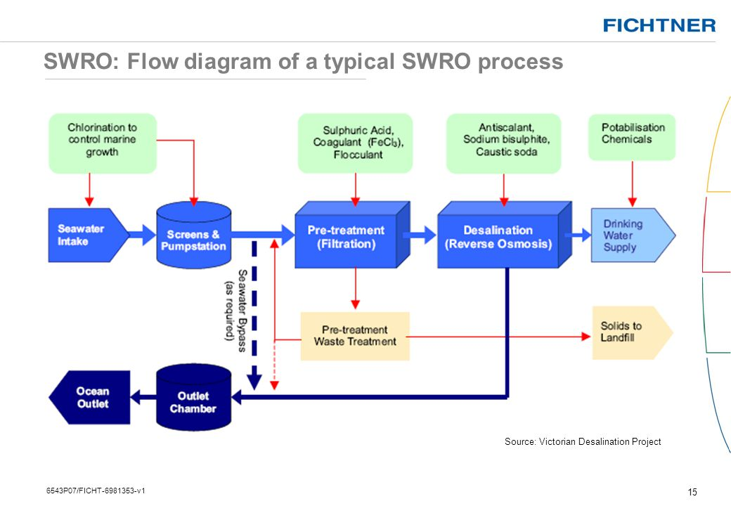SWRO: Flow diagram of a typical SWRO process