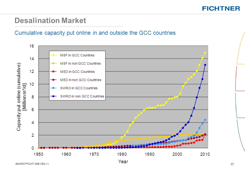 Desalination Market Cumulative capacity put online in and outside the GCC countries.