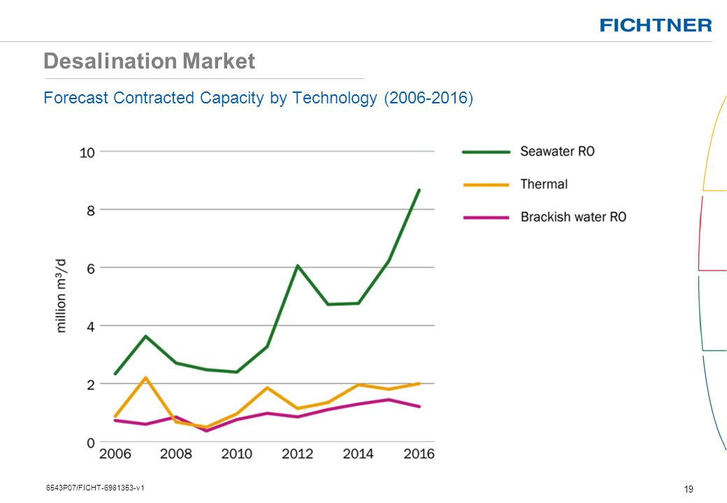 Desalination Market Forecast Contracted Capacity by Technology ( ) 6543P07/FICHT v1