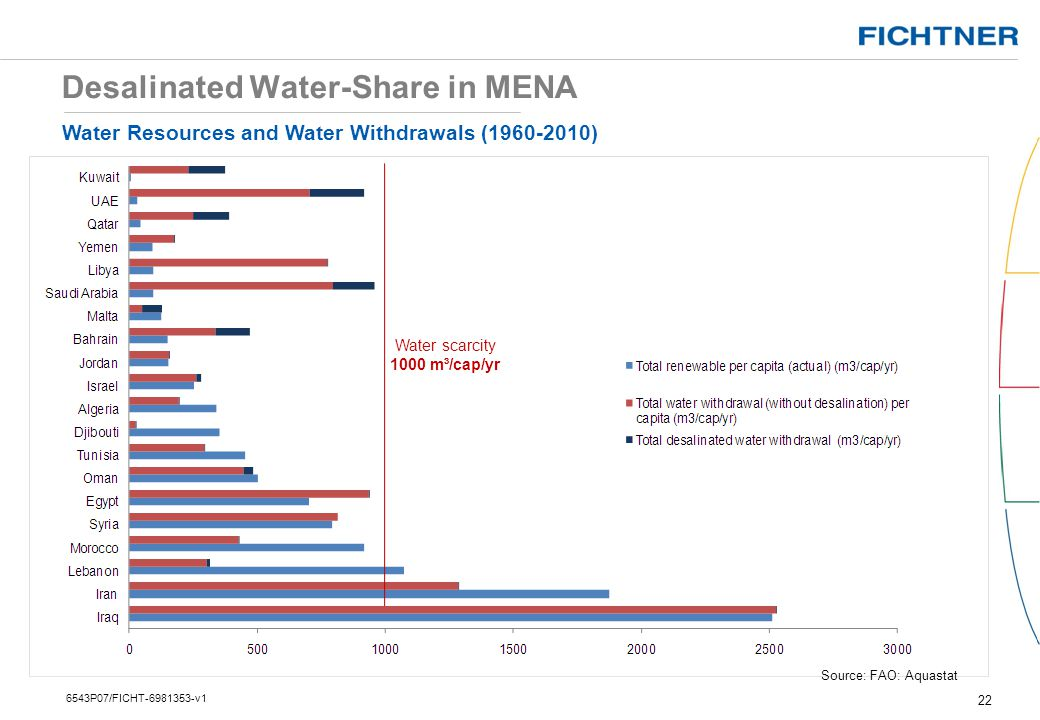 Desalinated Water-Share in MENA