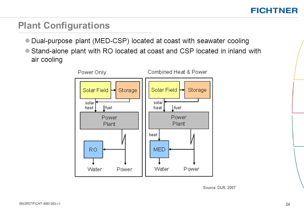 Plant Configurations Dual-purpose plant (MED-CSP) located at coast with seawater cooling.