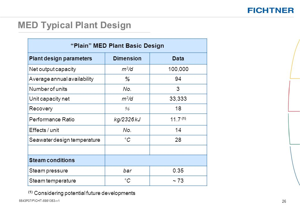 MED Typical Plant Design