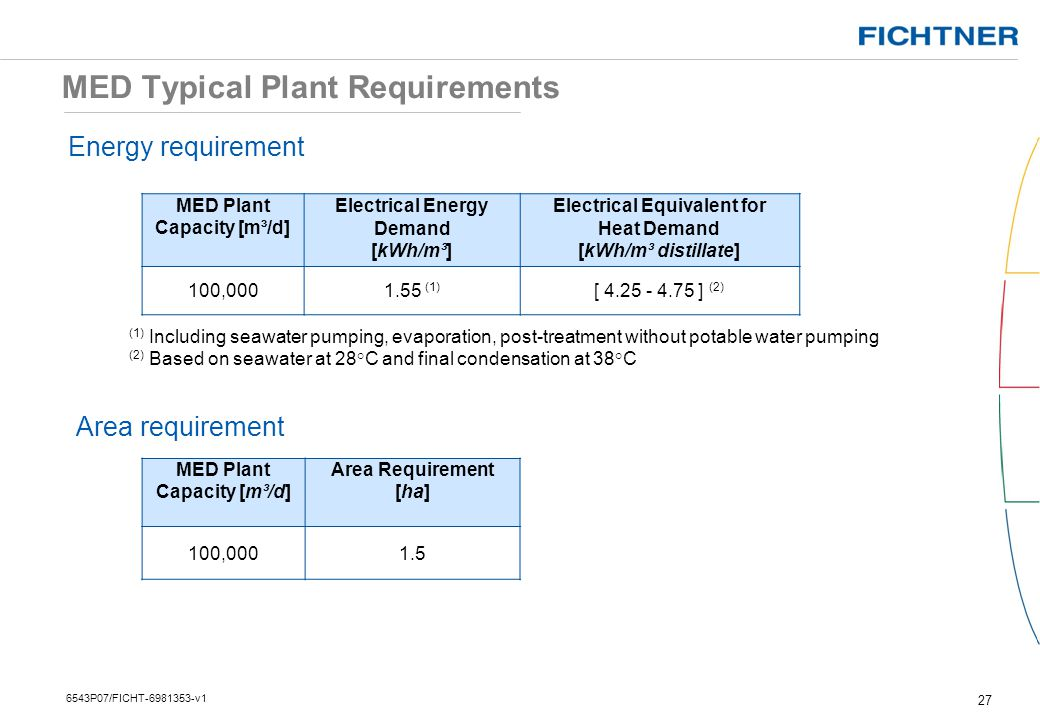 MED Typical Plant Requirements