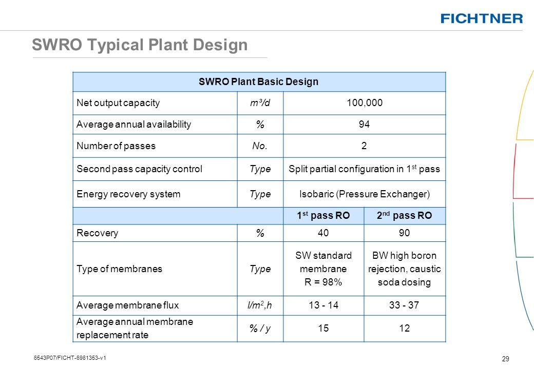 SWRO Typical Plant Design