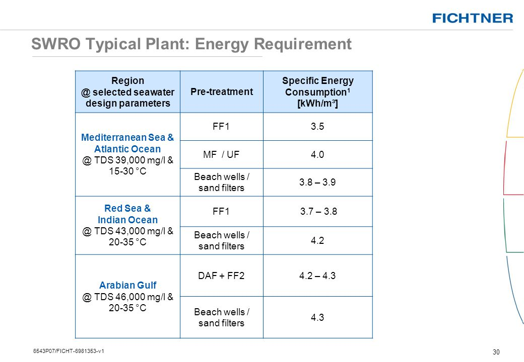 SWRO Typical Plant: Energy Requirement