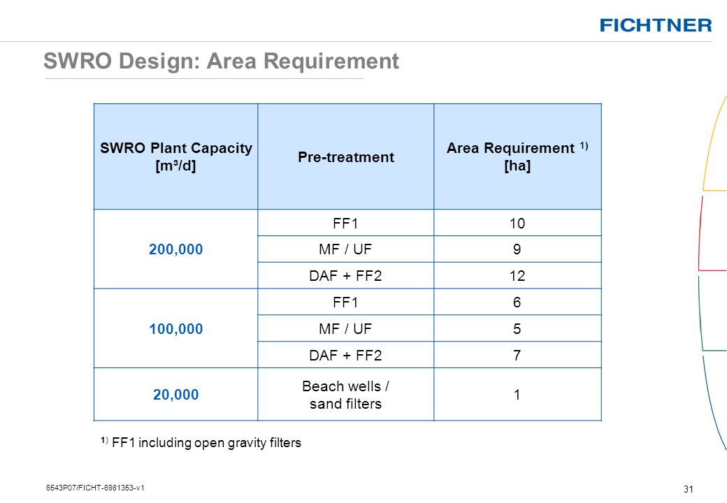 SWRO Design: Area Requirement
