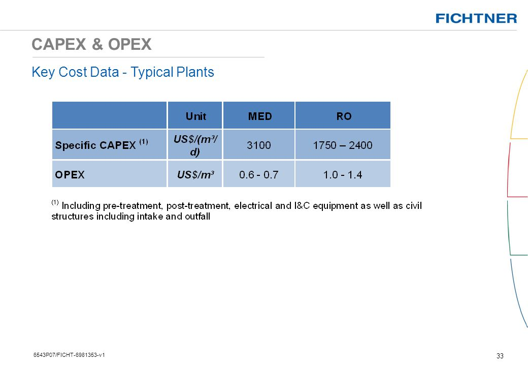 CAPEX & OPEX Key Cost Data - Typical Plants 6543P07/FICHT v1