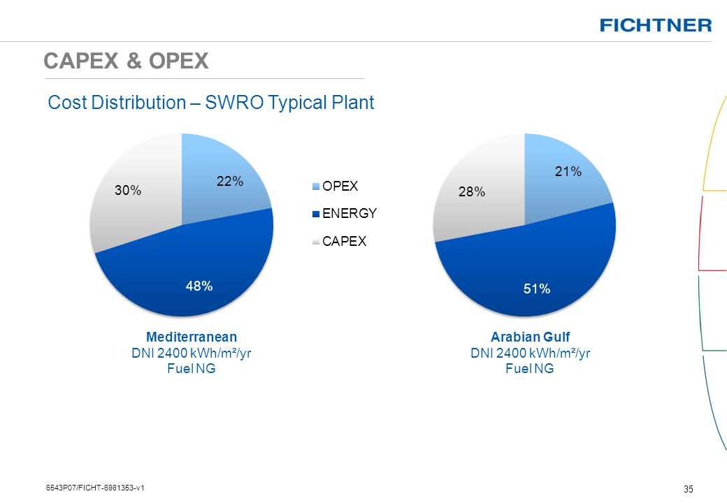 CAPEX & OPEX Cost Distribution – SWRO Typical Plant Mediterranean