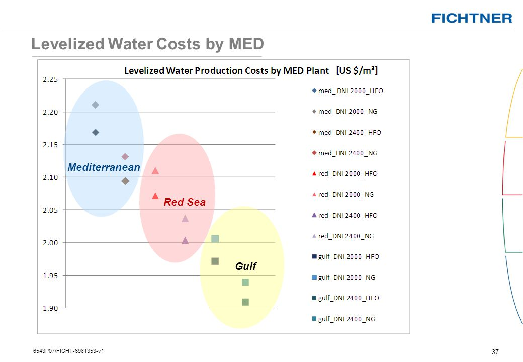 Levelized Water Costs by MED