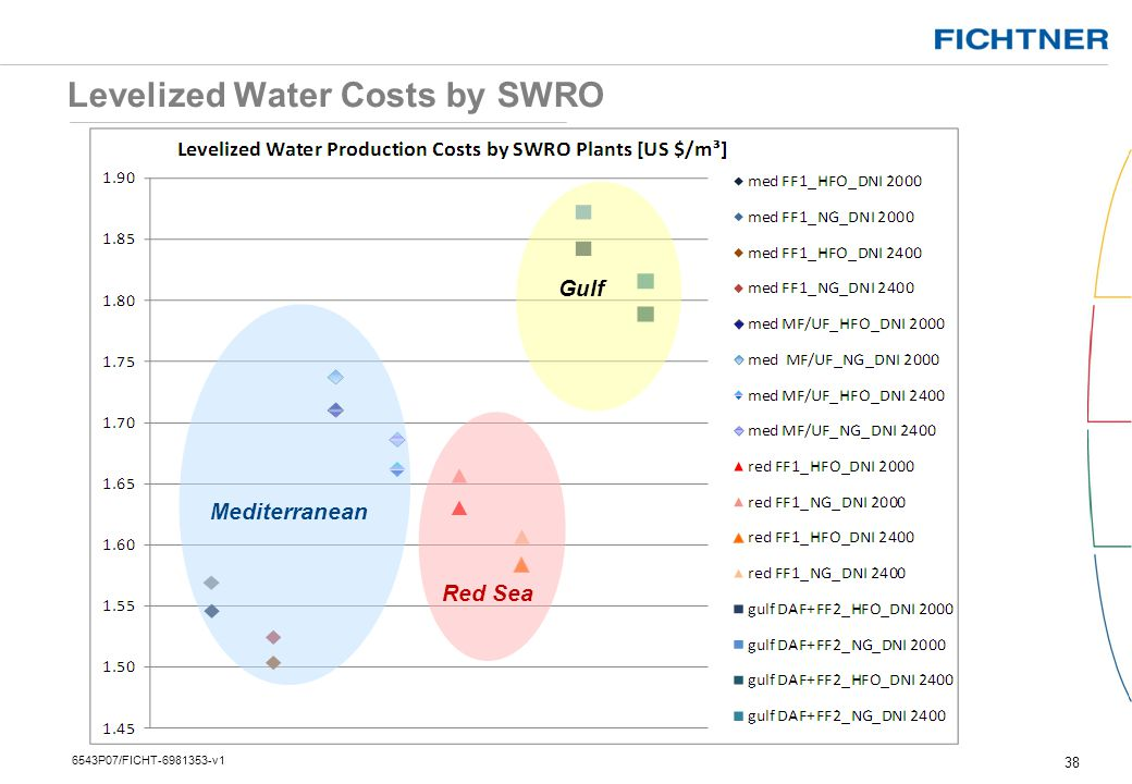 Levelized Water Costs by SWRO