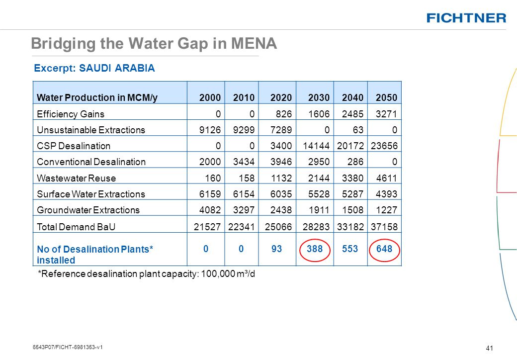 Bridging the Water Gap in MENA