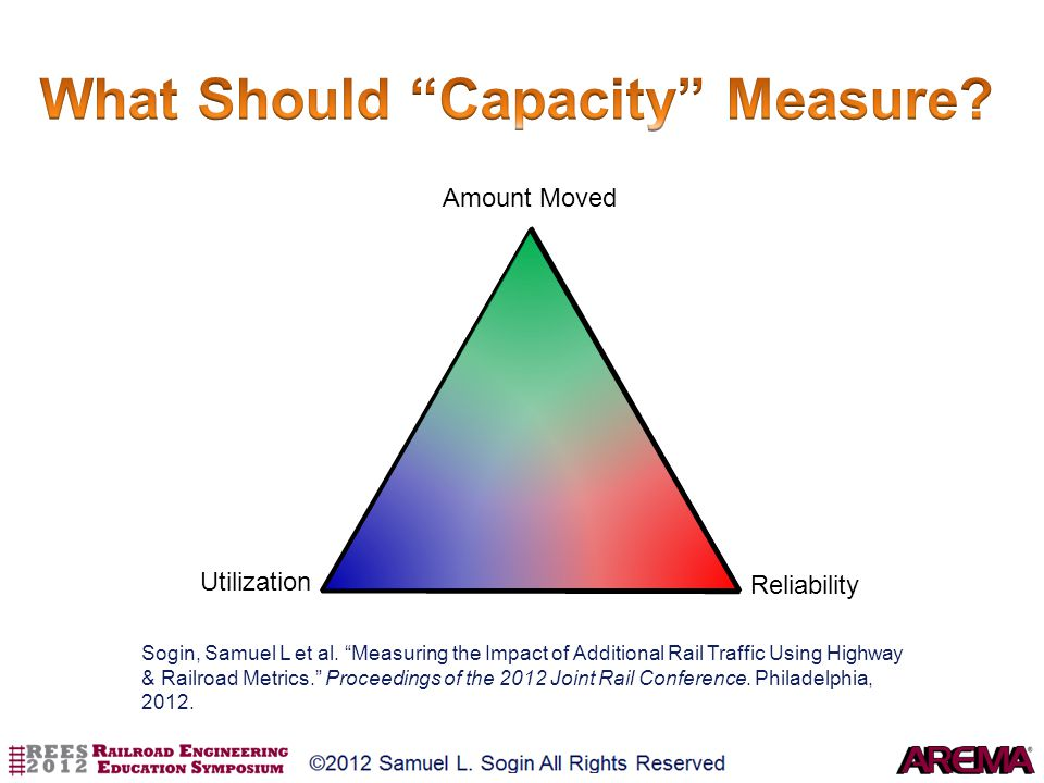What Should Capacity Measure