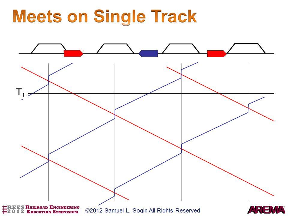 Meets on Single Track T1