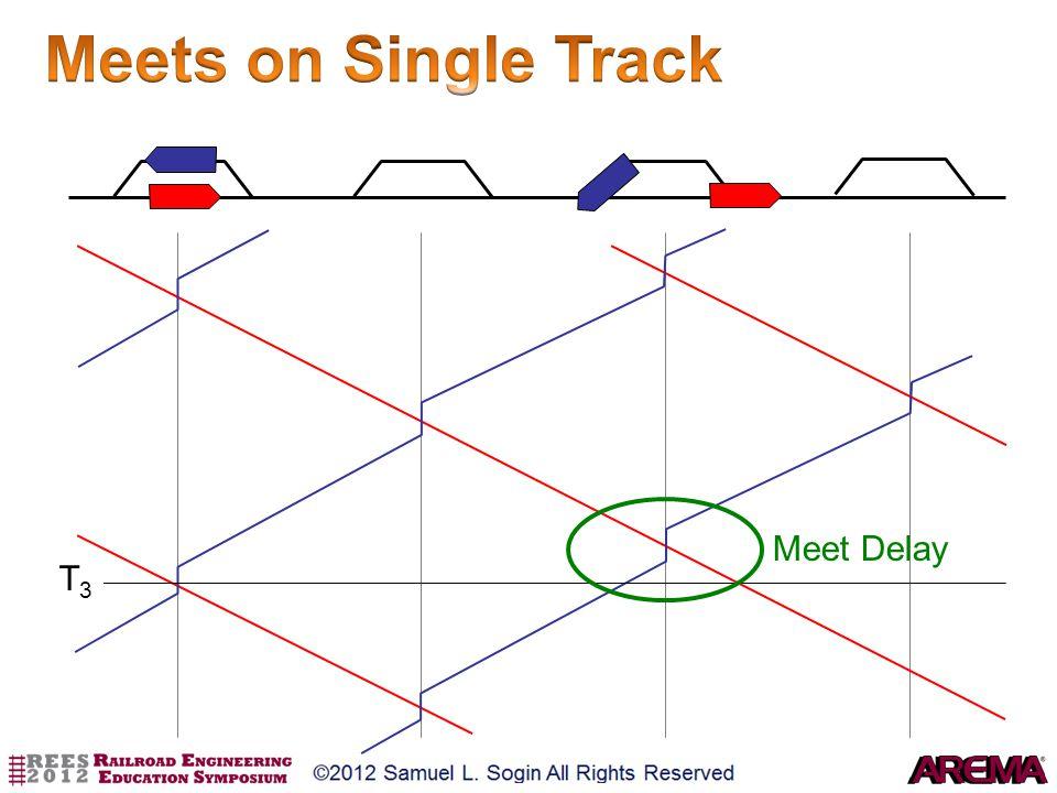 Meets on Single Track Meet Delay T3