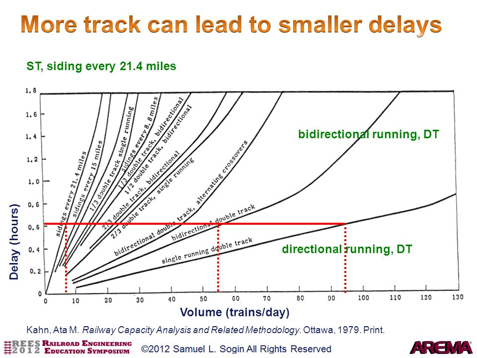 More track can lead to smaller delays