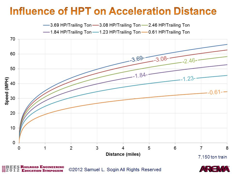 Influence of HPT on Acceleration Distance