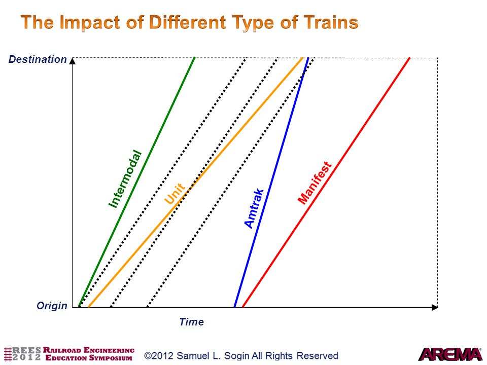 The Impact of Different Type of Trains