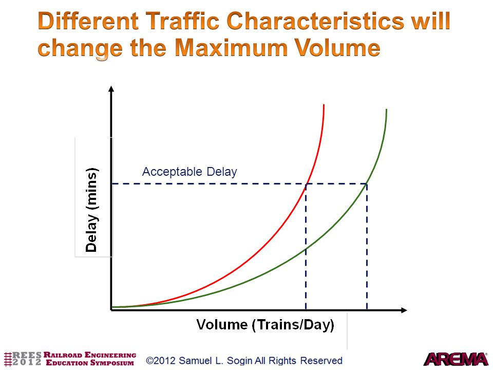 Different Traffic Characteristics will change the Maximum Volume