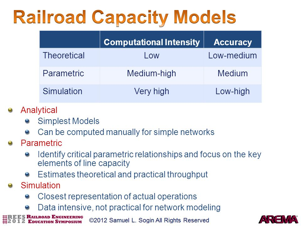 Railroad Capacity Models