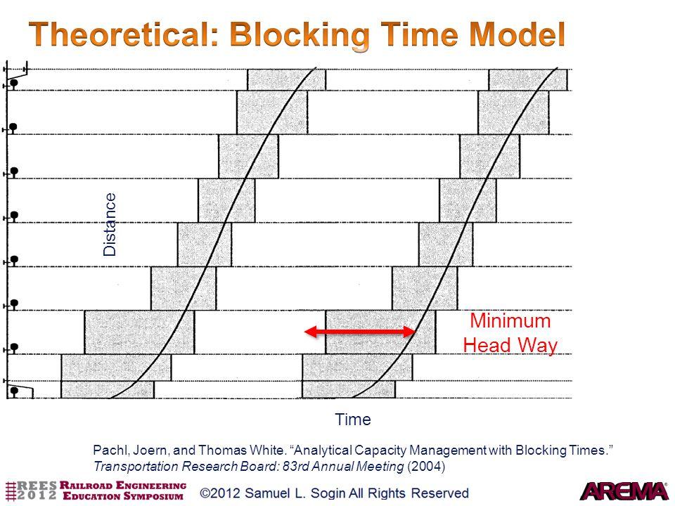 Theoretical: Blocking Time Model