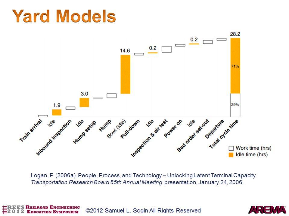 Yard Models Logan, P. (2006a). People, Process, and Technology – Unlocking Latent Terminal Capacity.