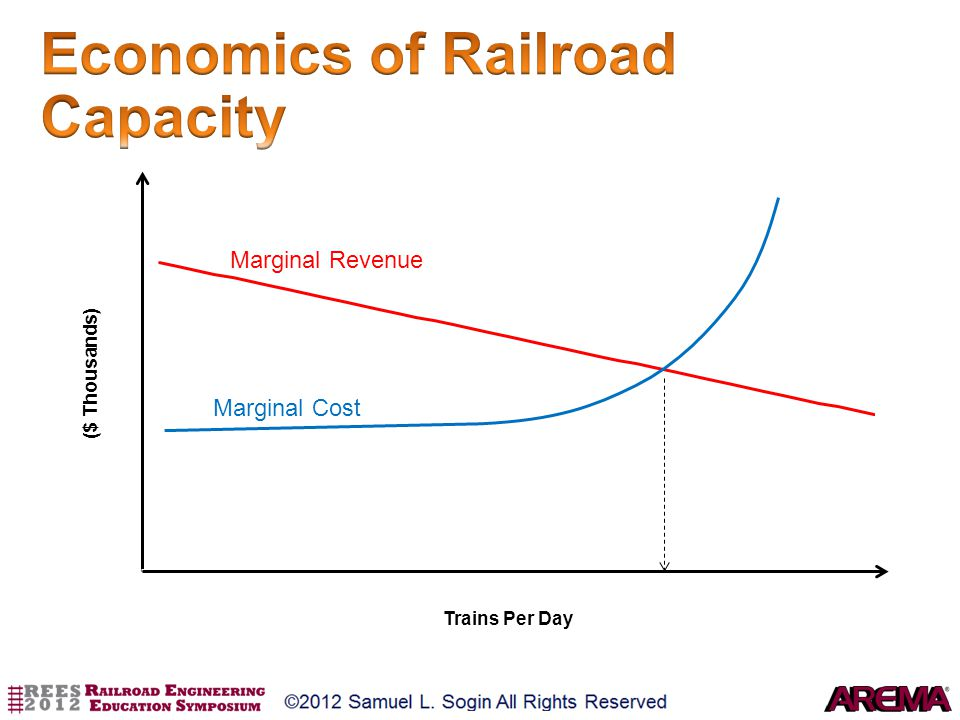 Economics of Railroad Capacity