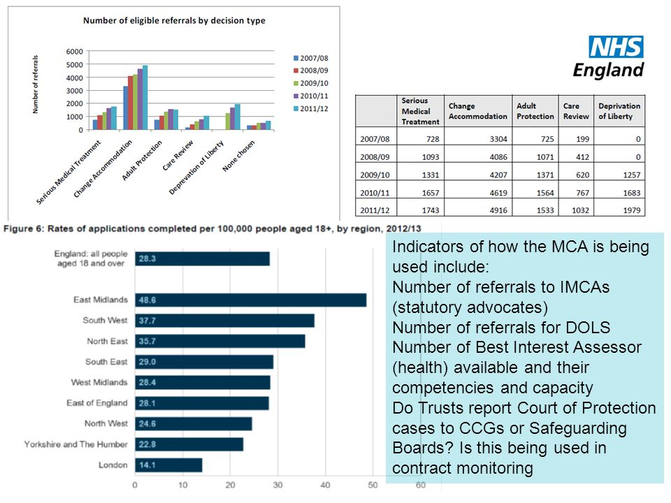 Indicators of how the MCA is being used include: