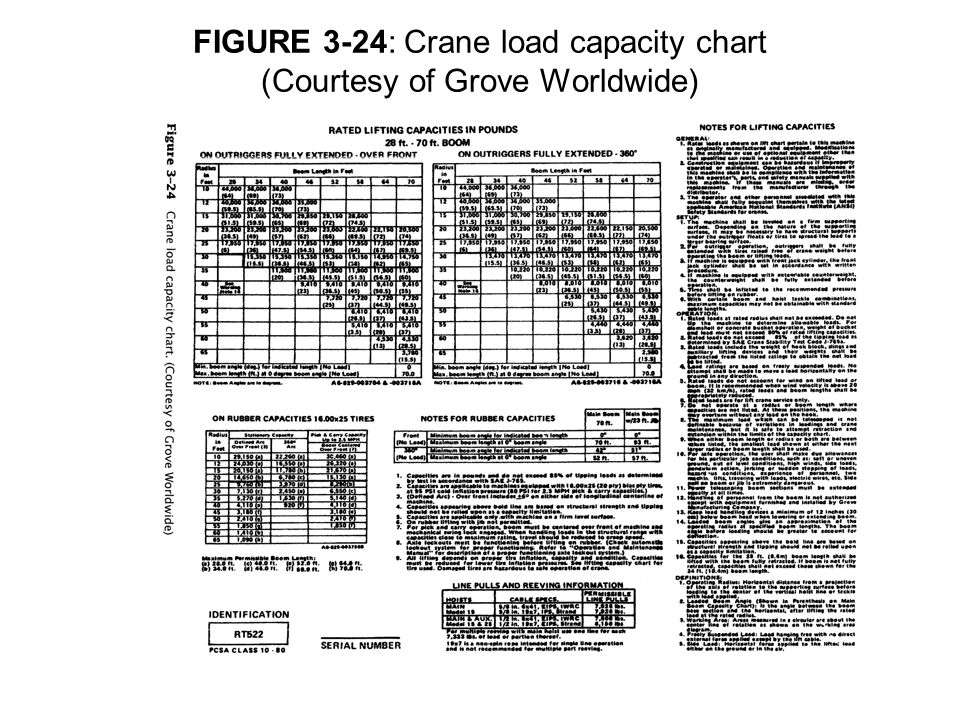 FIGURE 3-24: Crane load capacity chart (Courtesy of Grove Worldwide)