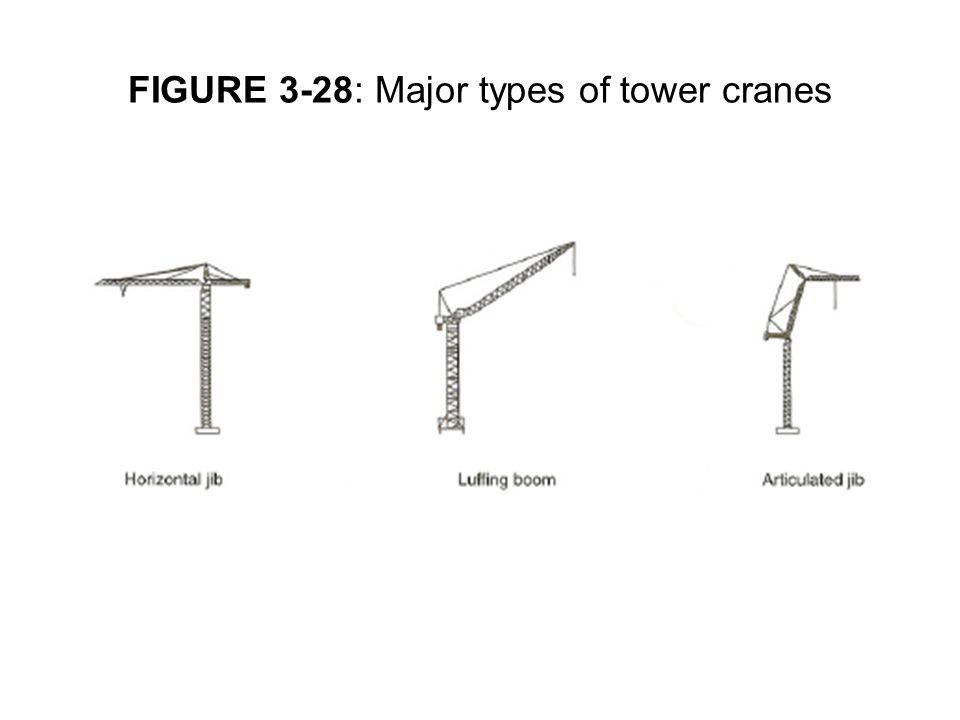 FIGURE 3-28: Major types of tower cranes