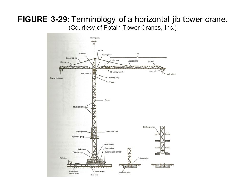 FIGURE 3-29: Terminology of a horizontal jib tower crane