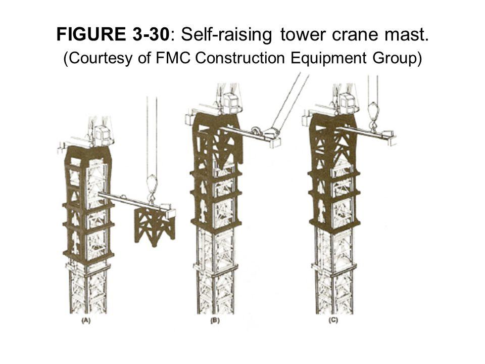 FIGURE 3-30: Self-raising tower crane mast