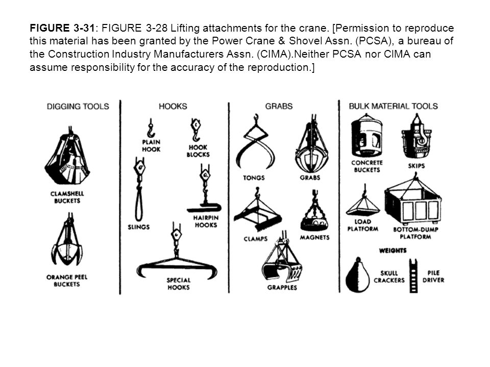 FIGURE 3-31: FIGURE 3-28 Lifting attachments for the crane