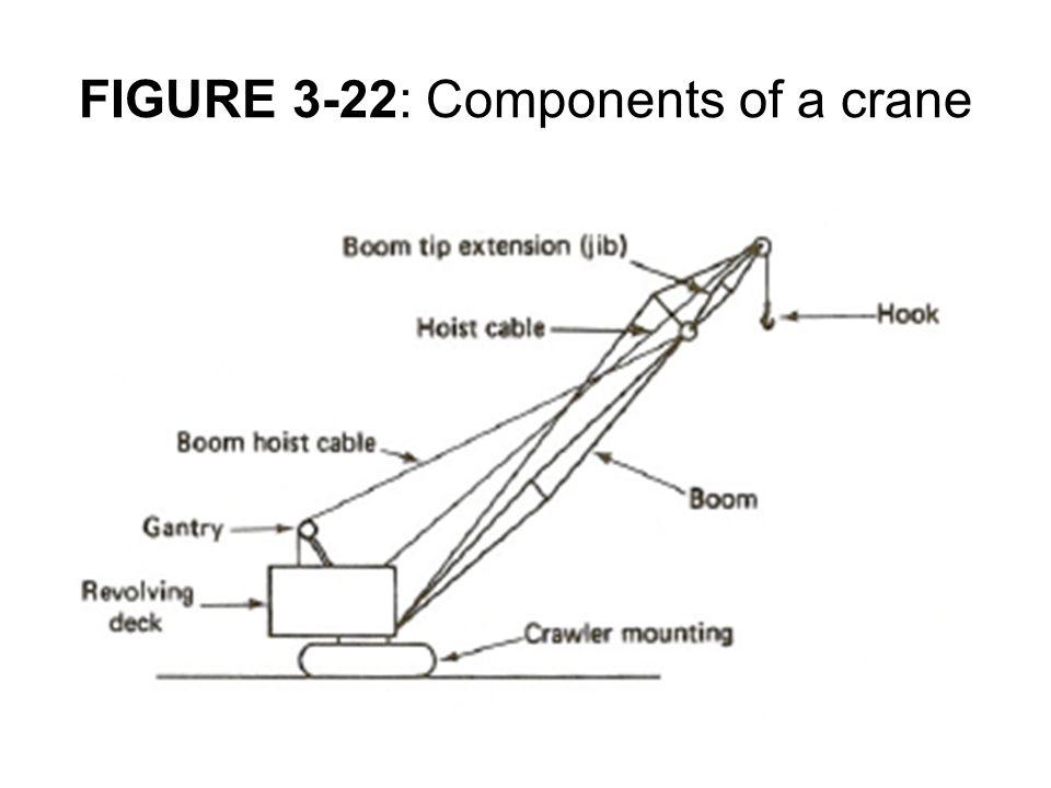 FIGURE 3-22: Components of a crane