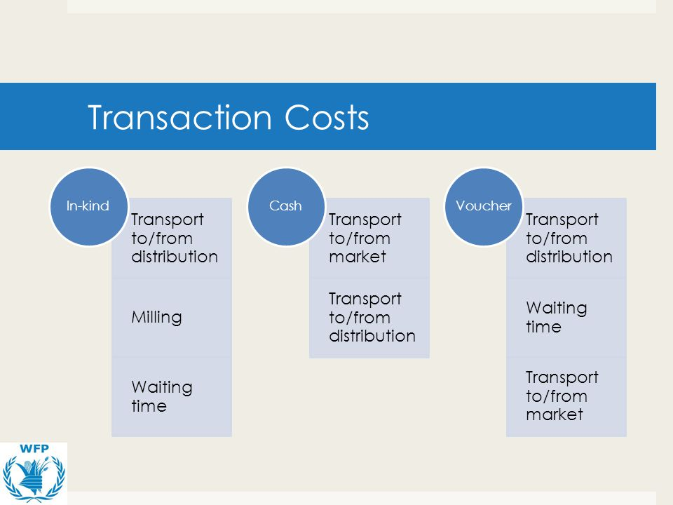 Transaction Costs Transport to/from distribution Milling Waiting time