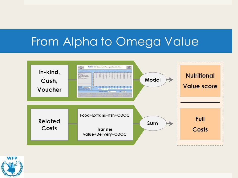 From Alpha to Omega Value