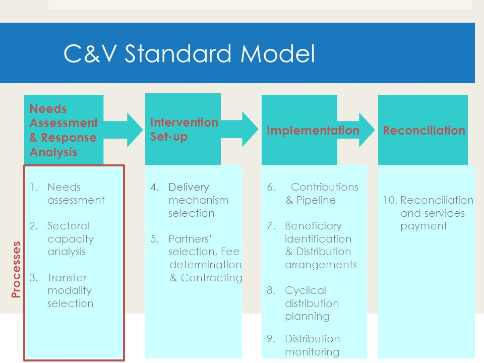 C&V Standard Model Needs Assessment & Response Analysis Intervention