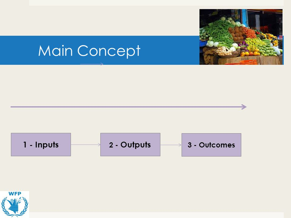Main Concept 1 - Inputs 2 - Outputs 3 - Outcomes