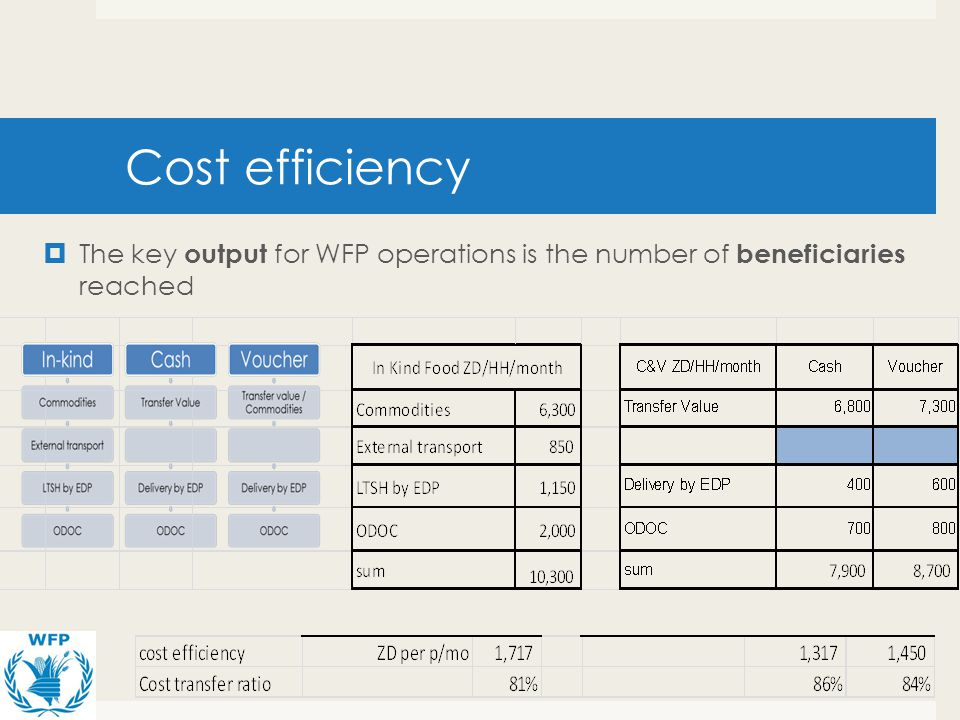 Cost efficiency The key output for WFP operations is the number of beneficiaries reached.